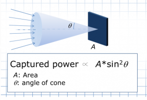 Figure 1 General case
