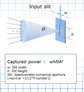 Figure 2 Light captured through the input slit of a spectrometer