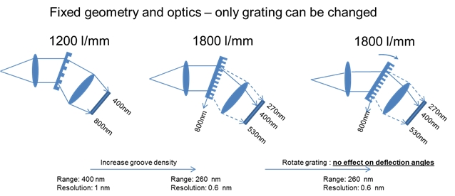 Figure 2: Example of transmission grating based spectrometer and the effect of changing the grating from a 1200 l/mm to an 1800 l/mm grating.