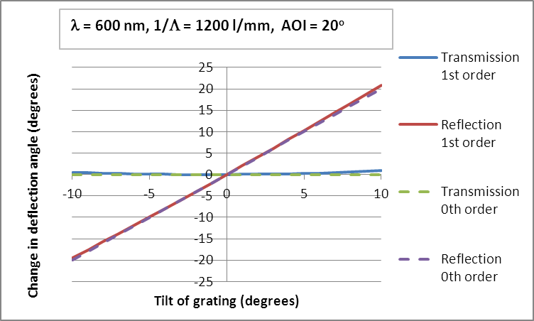 Change of deflection angle for 0th and 1st order as a function of grating tilt for a transmission grating and reflection with grating 1200 l/mm.