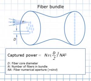 Figure 4 Light captured by fiber bundle