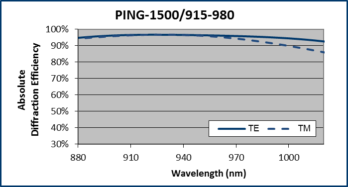 PING (telecom 940 nm band) grating performance
