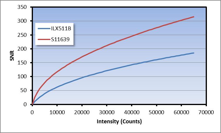 Comparison of SONY ILX511B and Hamamatsu S11639 - Ibsen Photonics