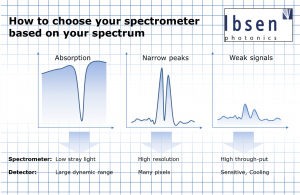 Selectingspectrometerfromspecrum